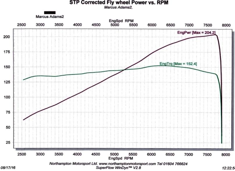 power_torque_trace_420R_Marcus_Adams